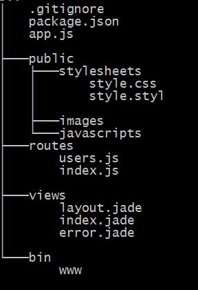express_directory_structure